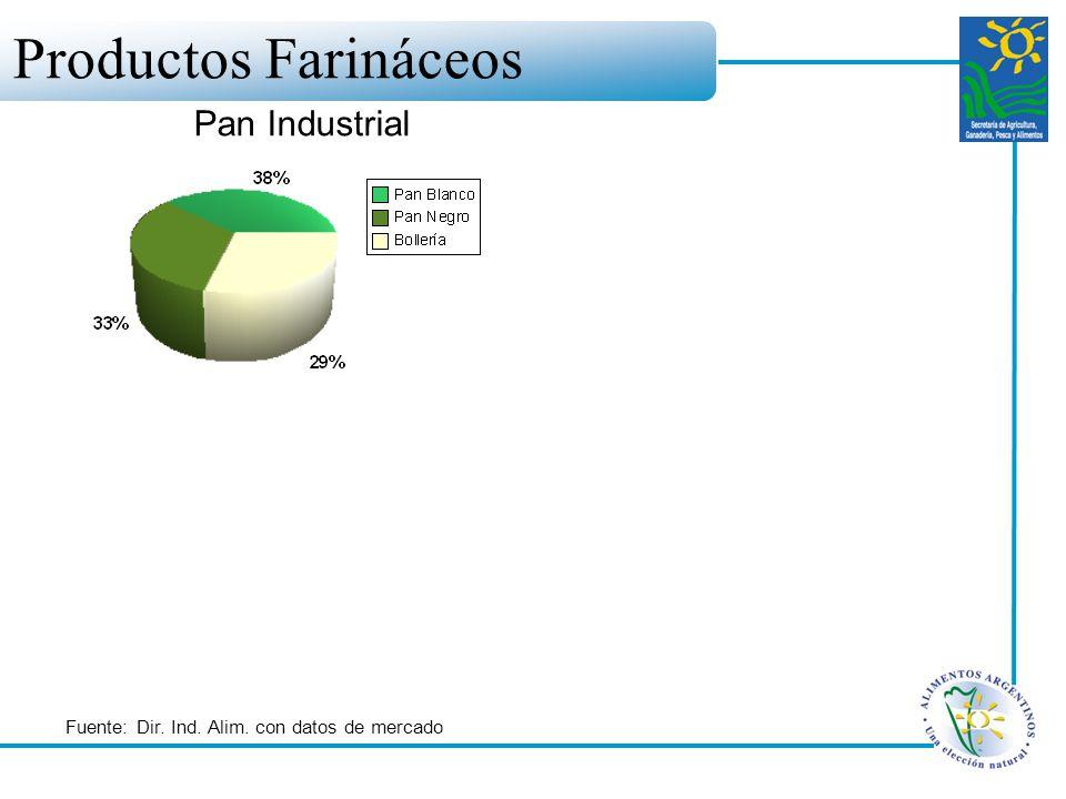 Productos Farináceos Pan Industrial