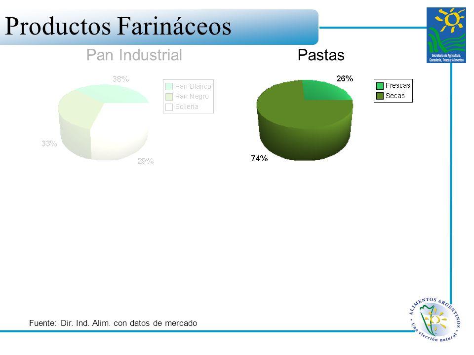 Productos Farináceos Pan Industrial Pastas