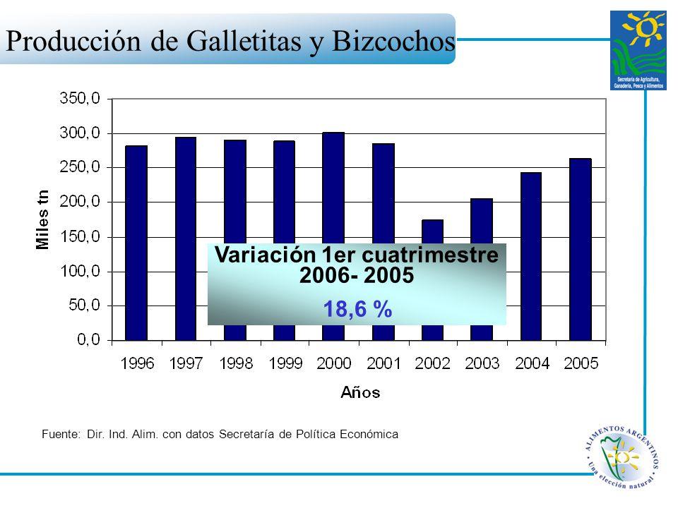 Variación 1er cuatrimestre 2006- 2005