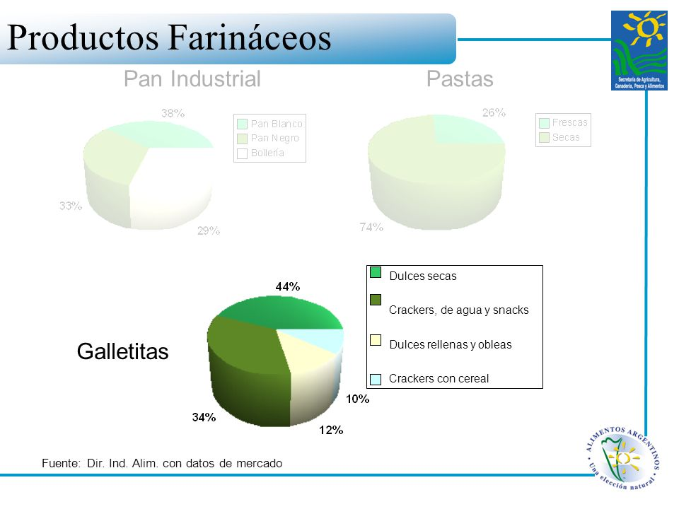 Productos Farináceos Pan Industrial Pastas Galletitas