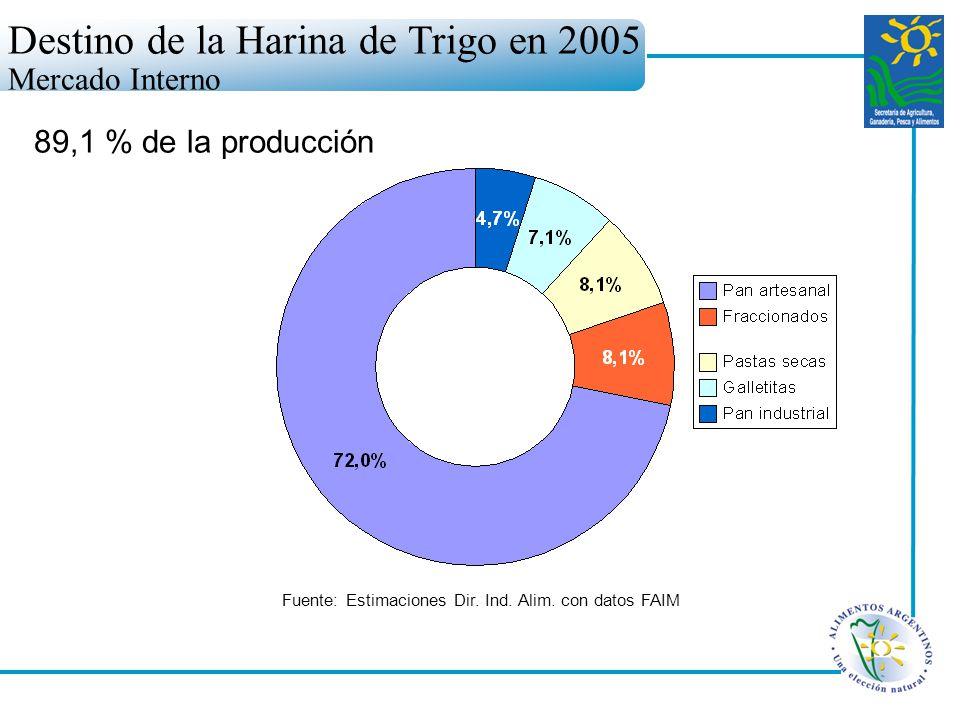 Destino de la Harina de Trigo en 2005 Mercado Interno