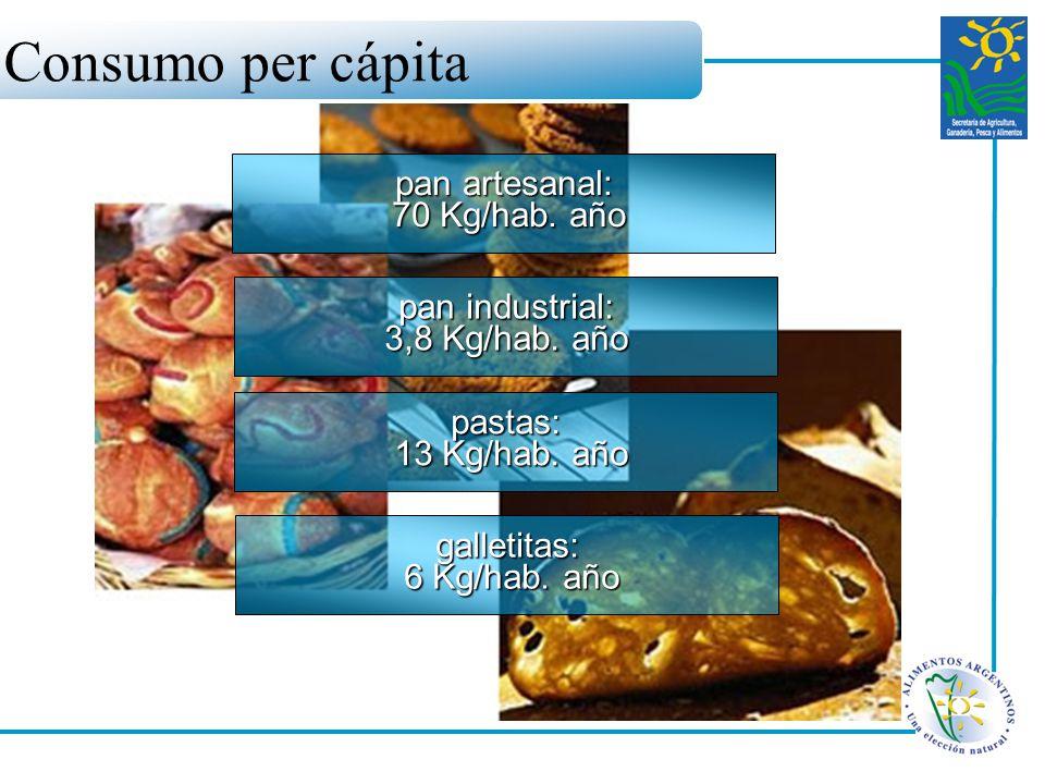 Consumo per cápita pan artesanal: 70 Kg/hab. año pan industrial: