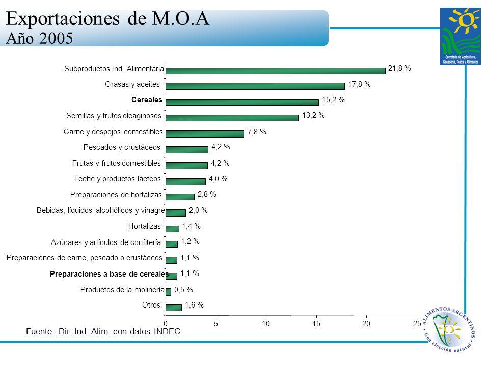 Exportaciones de M.O.A Año 2005