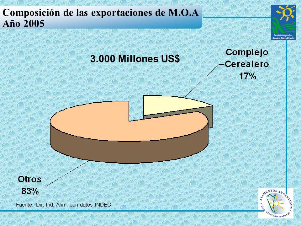 Composición de las exportaciones de M.O.A Año 2005