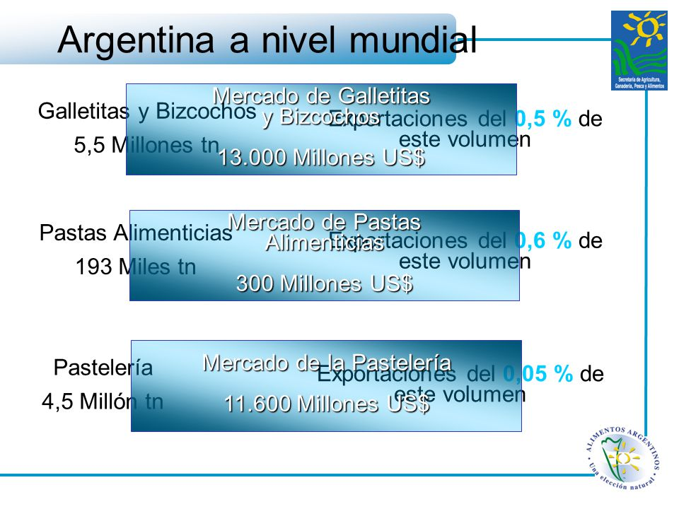 Argentina a nivel mundial