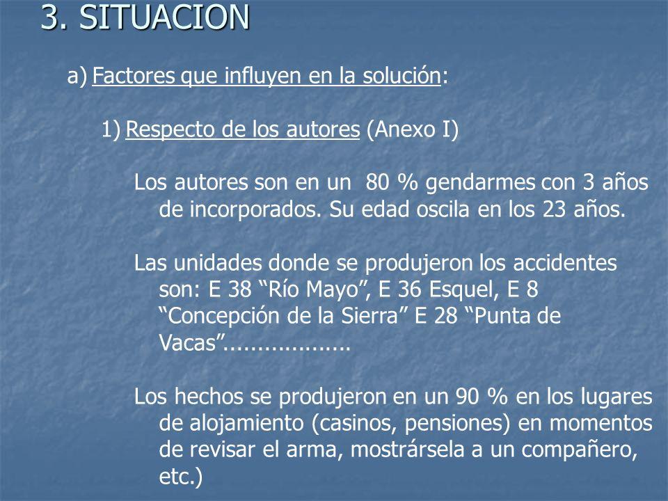 3. SITUACION Factores que influyen en la solución: