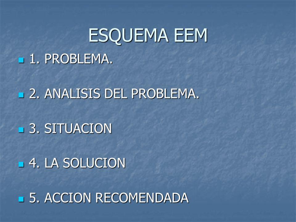 ESQUEMA EEM 1. PROBLEMA. 2. ANALISIS DEL PROBLEMA. 3. SITUACION