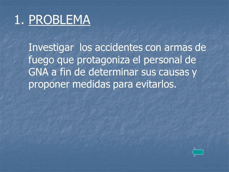 1. PROBLEMA