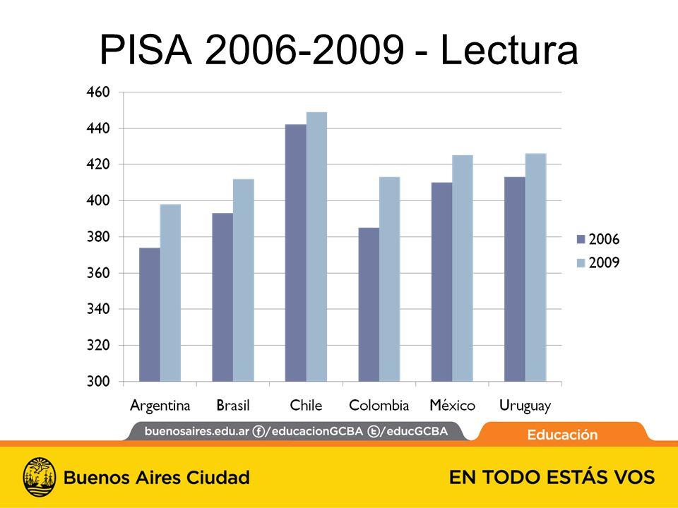 PISA 2006-2009 - Lectura