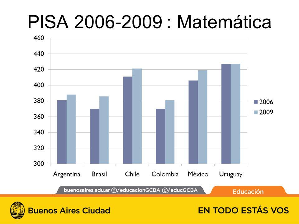 PISA 2006-2009 : Matemática