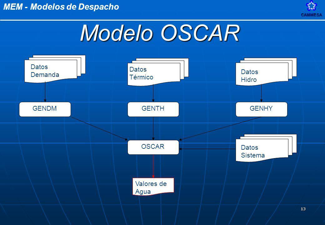 Modelo OSCAR Valores de Agua GENDM Datos Demanda GENTH Térmico GENHY