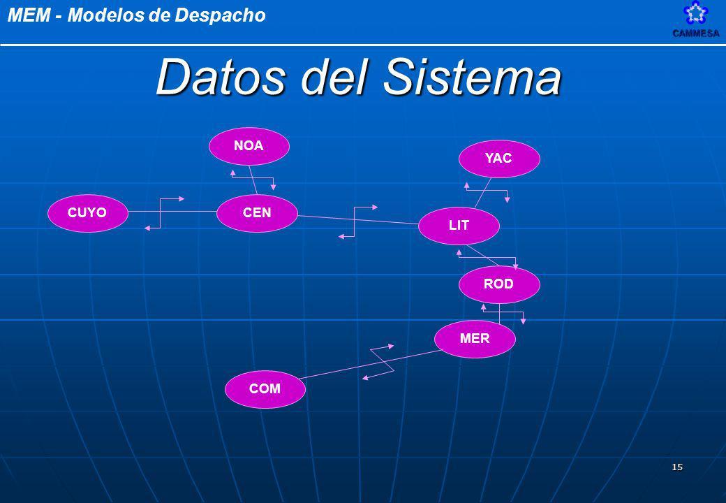 Datos del Sistema NOA CUYO CEN LIT YAC MER COM ROD 12