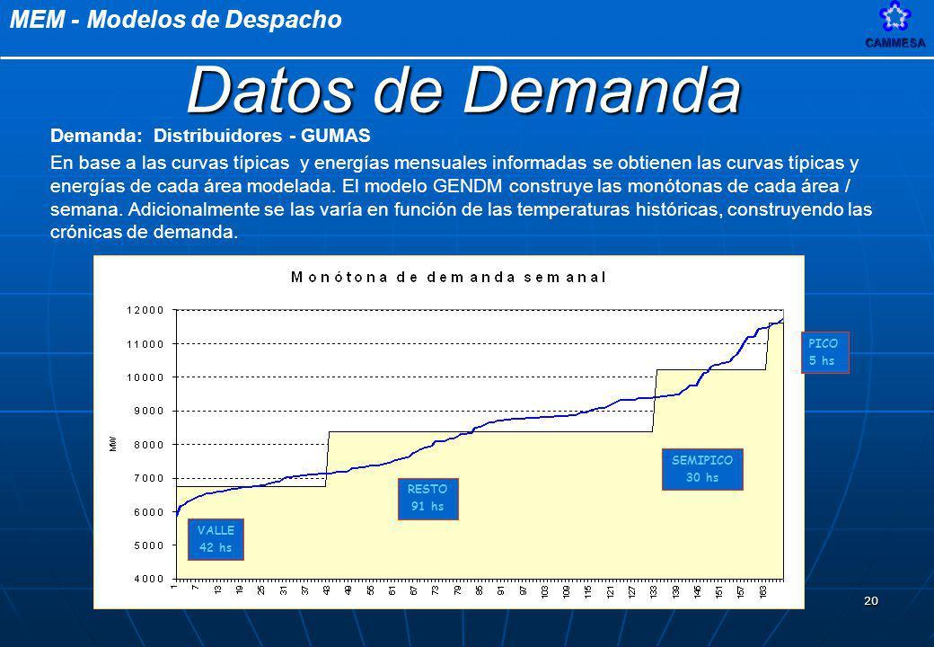 Datos de Demanda Demanda: Distribuidores - GUMAS