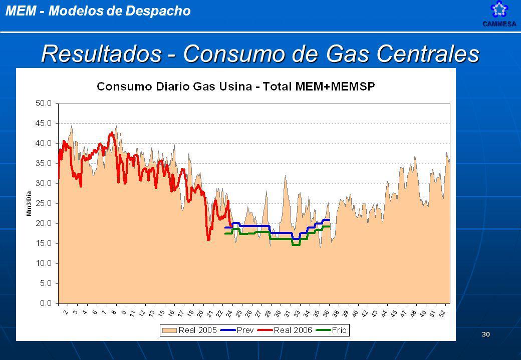 Resultados - Consumo de Gas Centrales