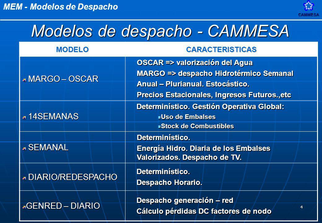 Modelos de despacho - CAMMESA