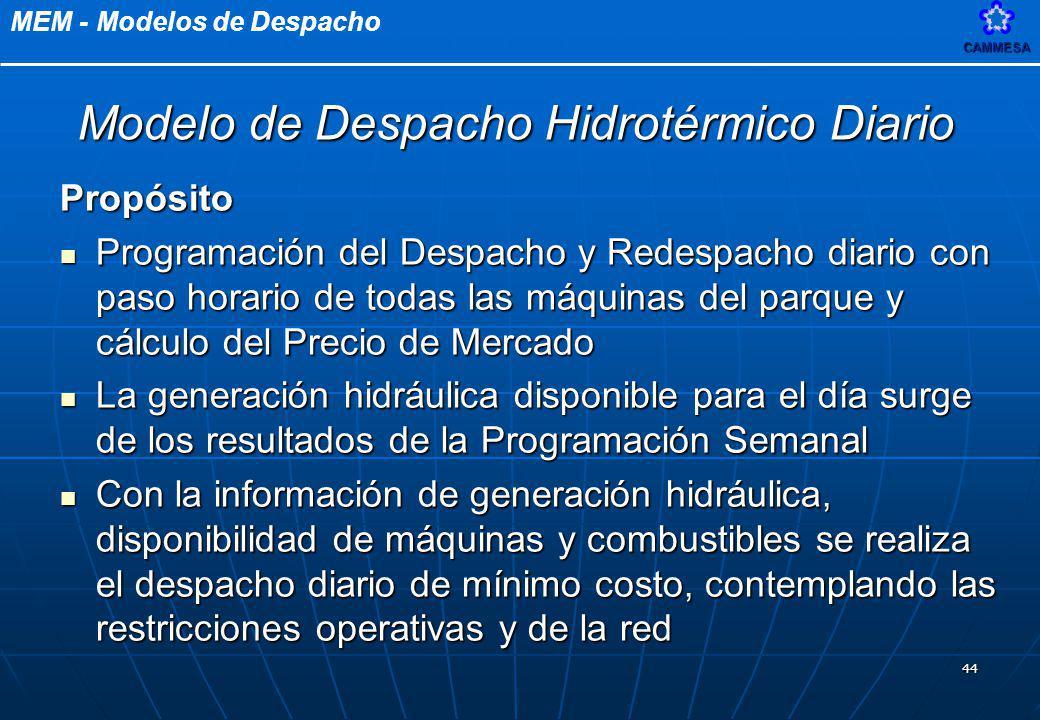 Modelo de Despacho Hidrotérmico Diario