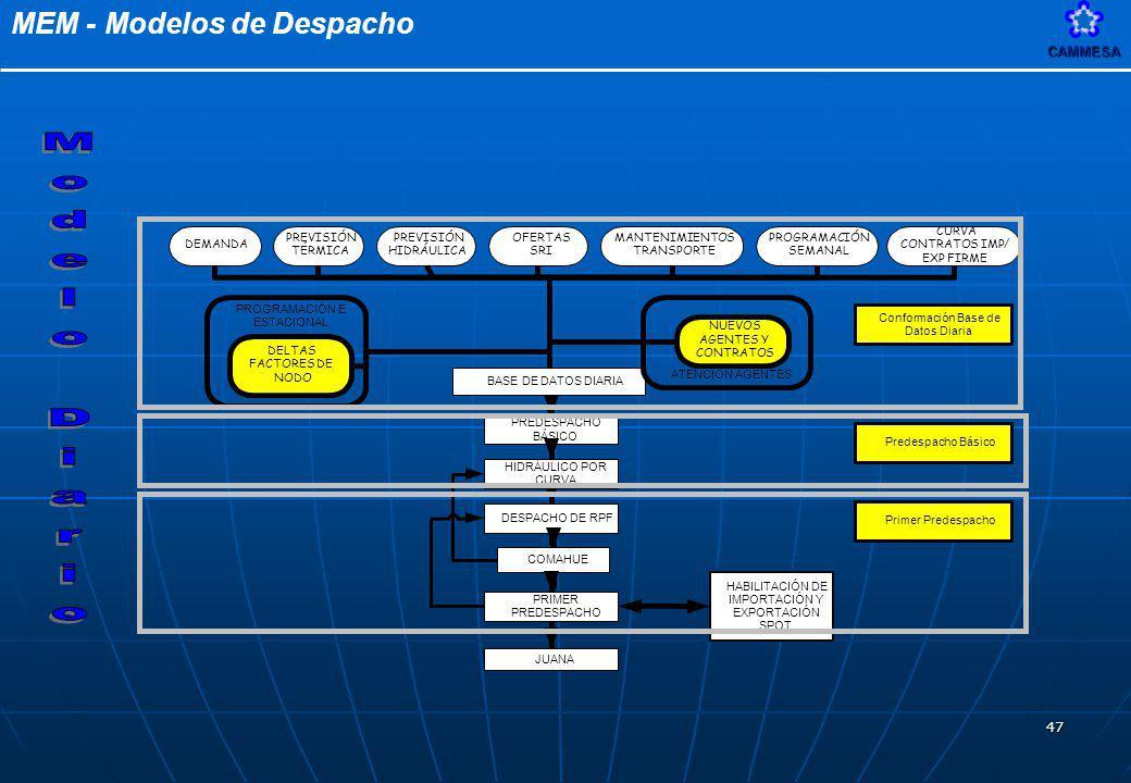 Modelo Diario CURVA PREVISIÓN PREVISIÓN OFERTAS MANTENIMIENTOS