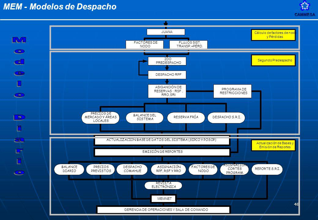 Modelo Diario 2DO PREDESPACHO DESPACHO RPF ASIGANCIÓN DE