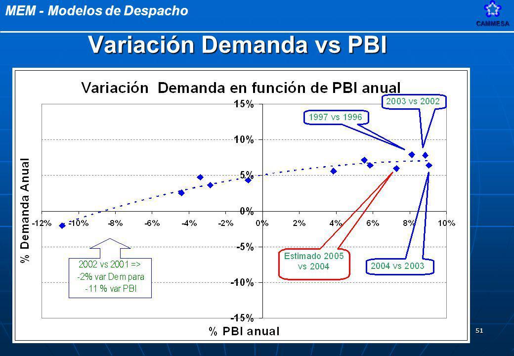 Variación Demanda vs PBI