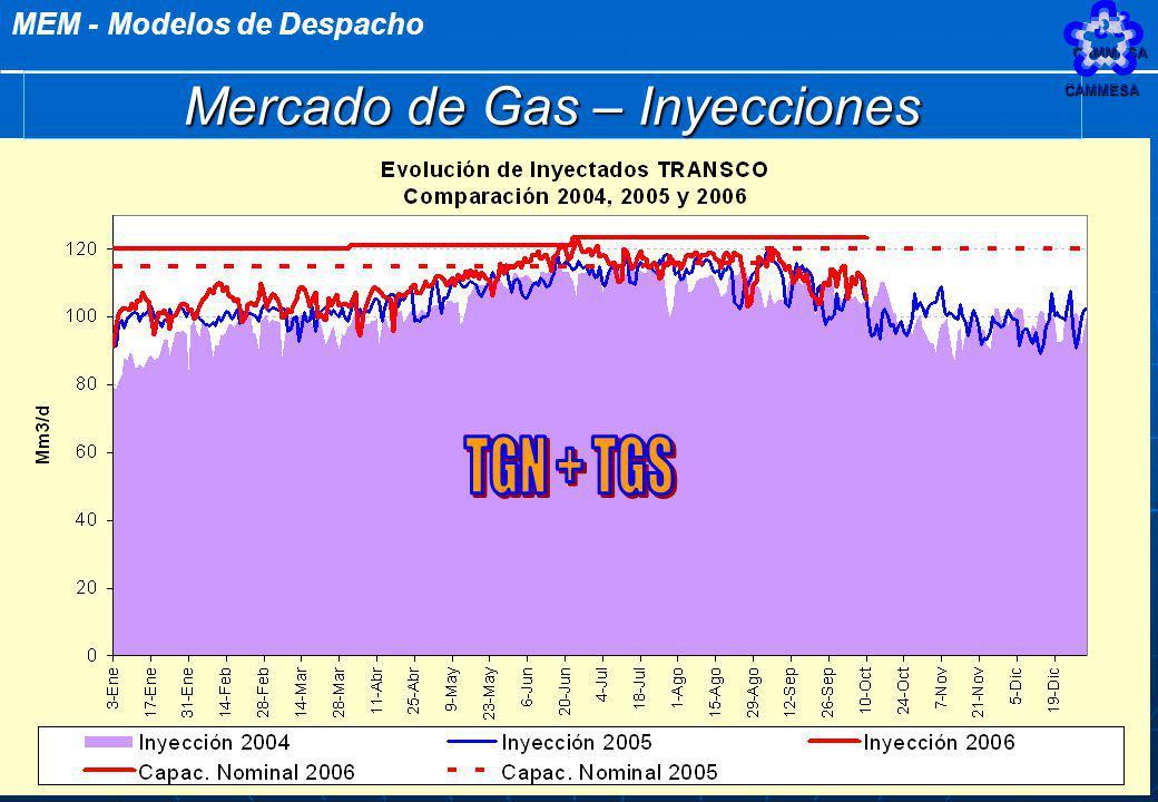 Mercado de Gas – Inyecciones