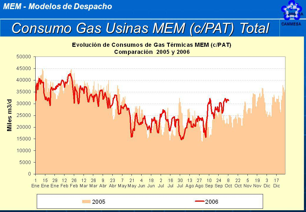 Consumo Gas Usinas MEM (c/PAT) Total
