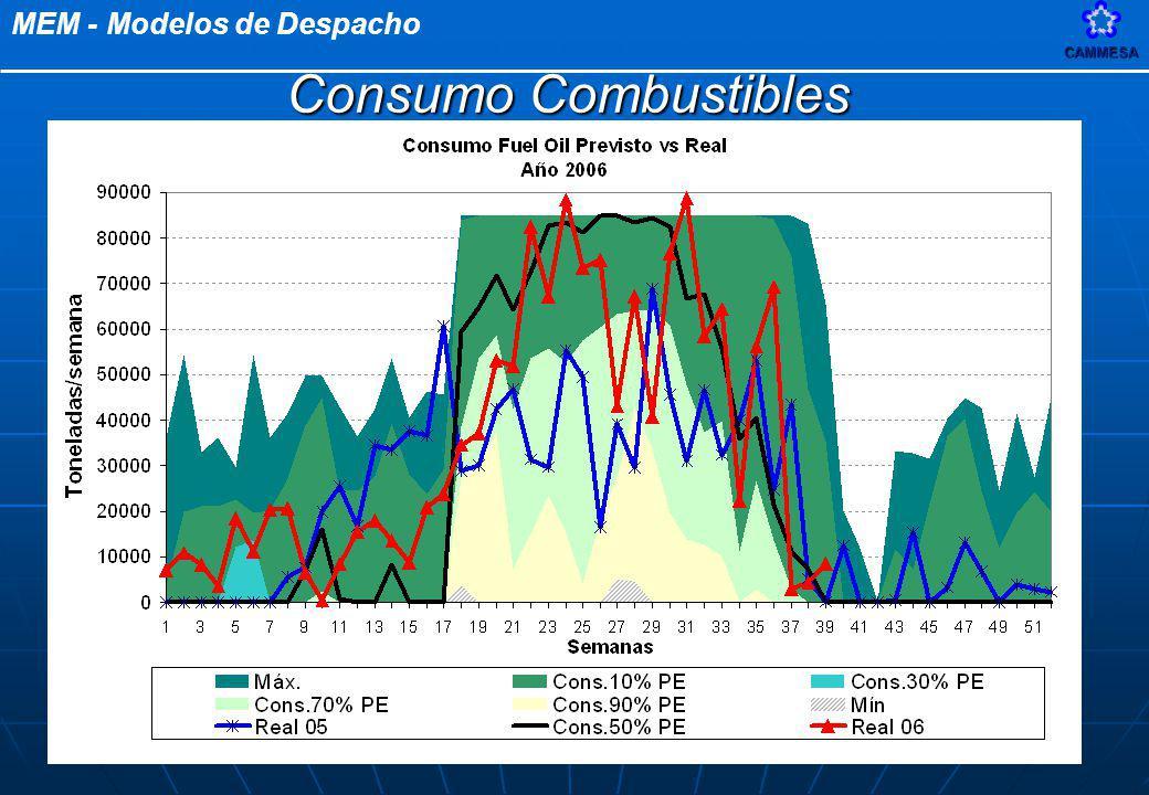 Consumo Combustibles