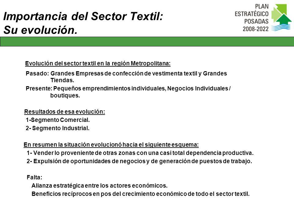 Importancia del Sector Textil: Su evolución.