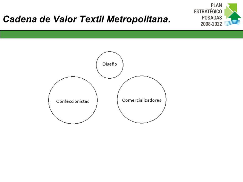 Cadena de Valor Textil Metropolitana.