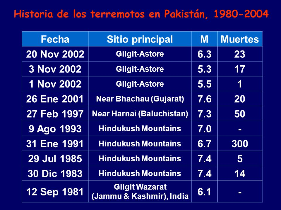 Historia de los terremotos en Pakistán, 1980-2004 Muertes M
