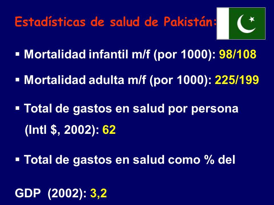 Estadísticas de salud de Pakistán: