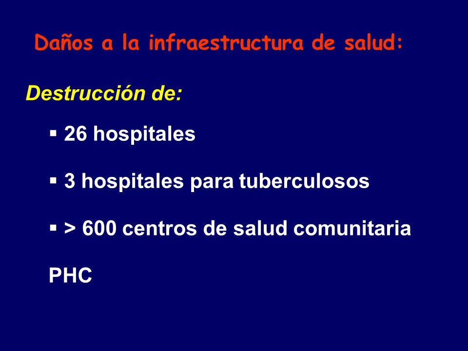 Daños a la infraestructura de salud: Destrucción de: 26 hospitales