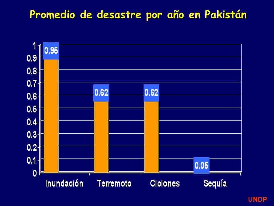 Promedio de desastre por año en Pakistán