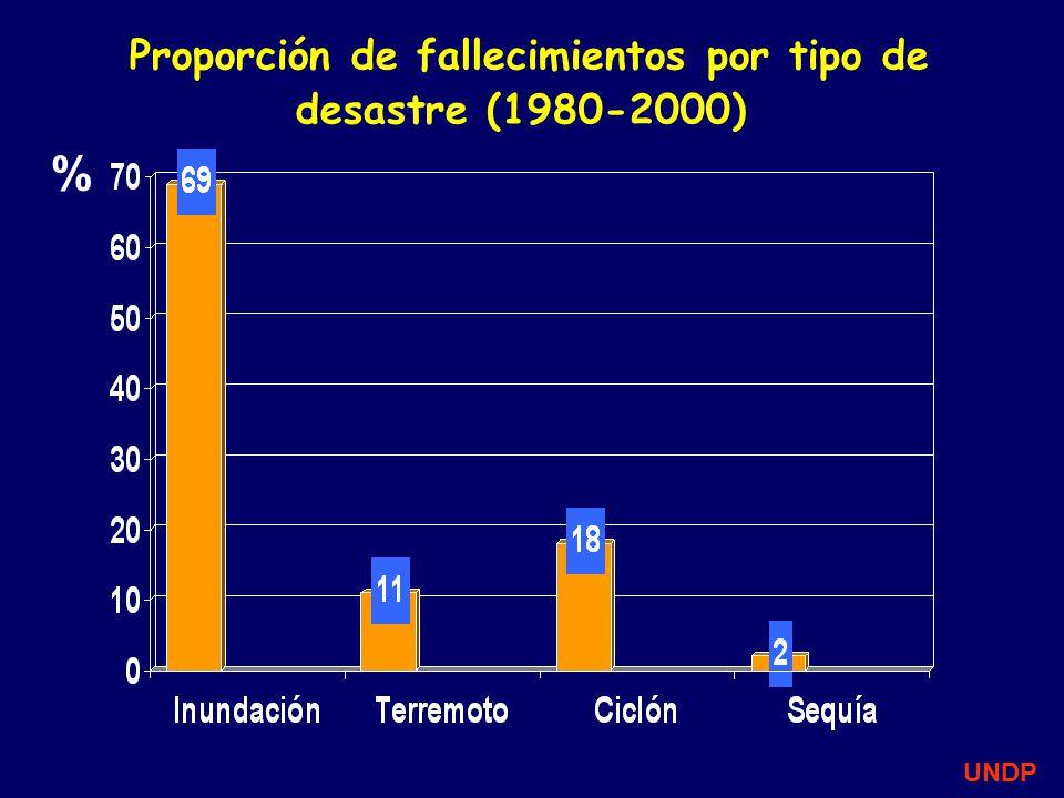 Proporción de fallecimientos por tipo de desastre (1980-2000)