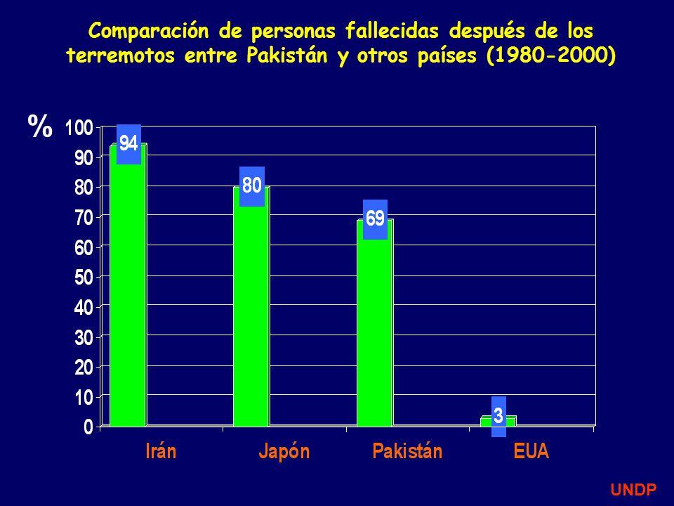 Comparación de personas fallecidas después de los terremotos entre Pakistán y otros países (1980-2000)