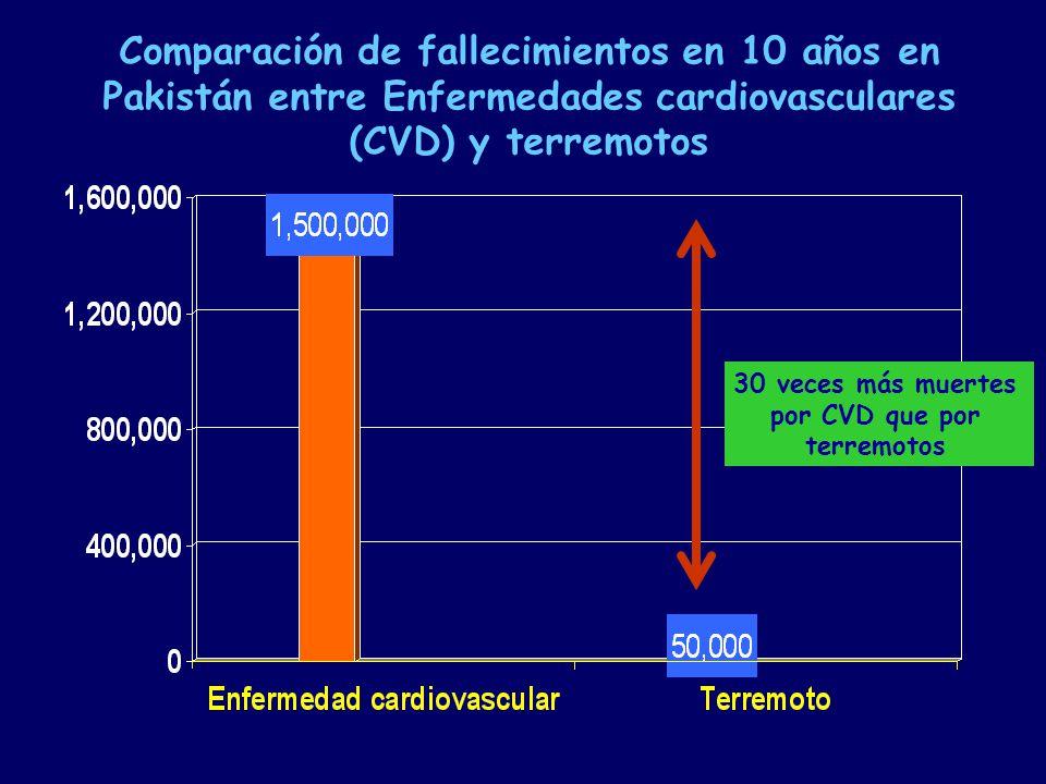 30 veces más muertes por CVD que por terremotos