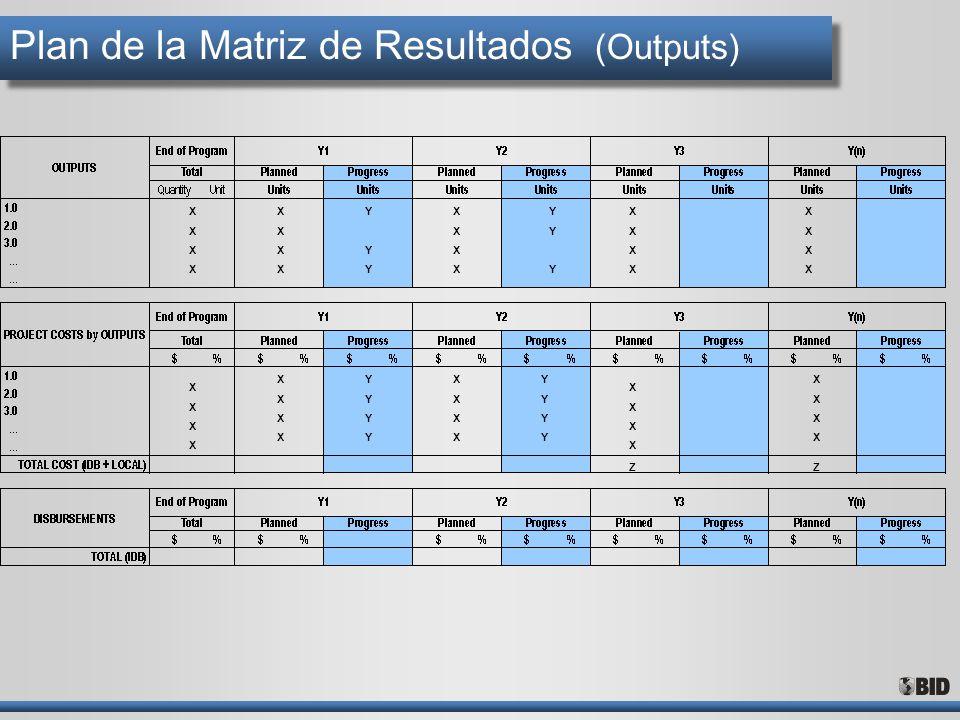 Plan de la Matriz de Resultados (Outputs)