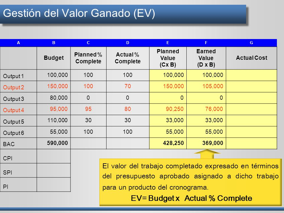 Gestión del Valor Ganado (EV)