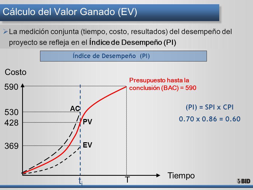 Cálculo del Valor Ganado (EV)