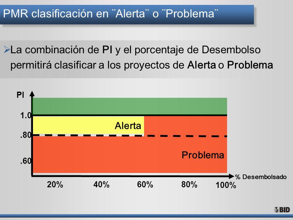 PMR clasificación en ¨Alerta¨ o ¨Problema¨