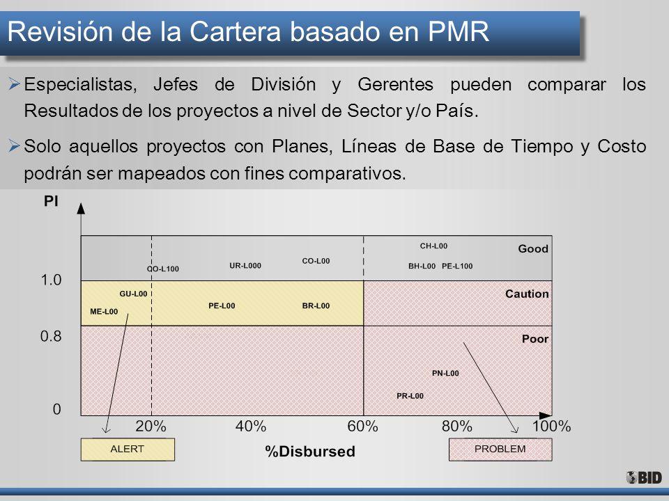Revisión de la Cartera basado en PMR