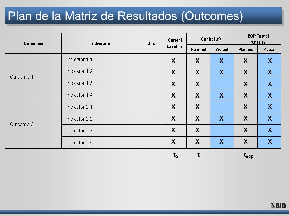 Plan de la Matriz de Resultados (Outcomes)