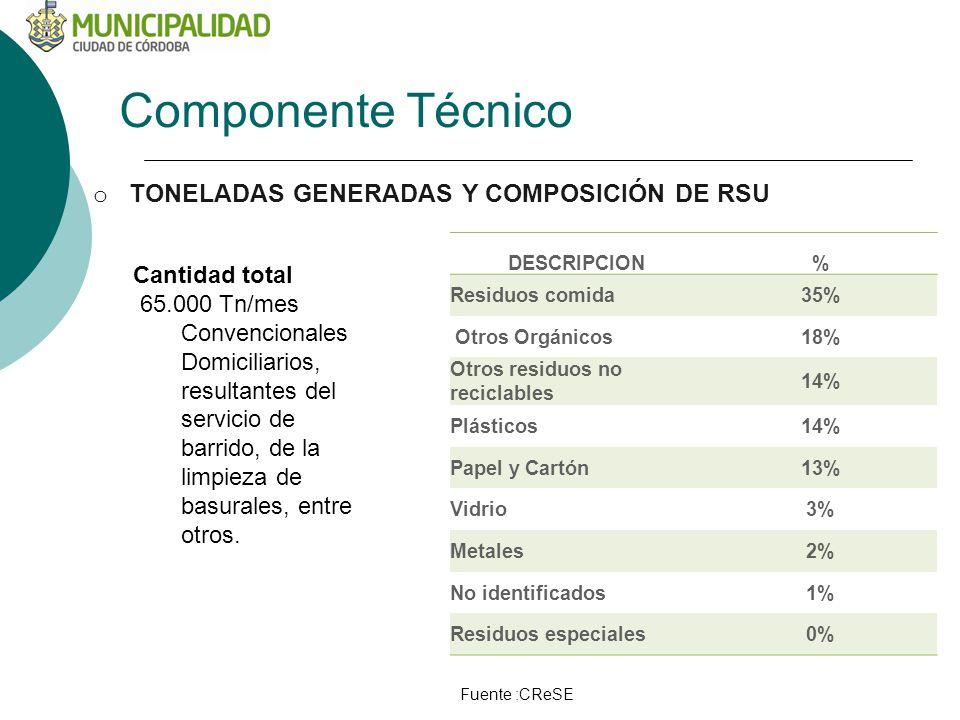 Componente Técnico TONELADAS GENERADAS Y COMPOSICIÓN DE RSU