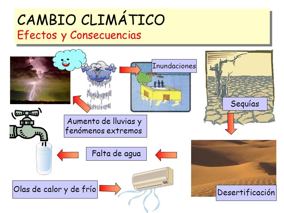 CAMBIO CLIMÁTICO Efectos y Consecuencias