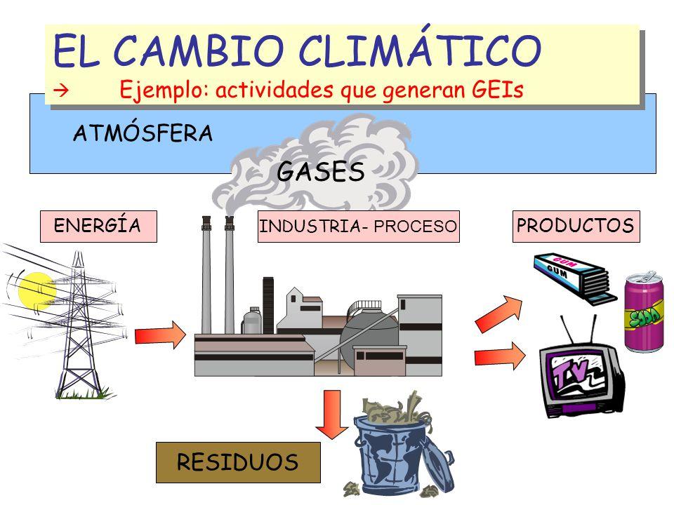 EL CAMBIO CLIMÁTICO  Ejemplo: actividades que generan GEIs