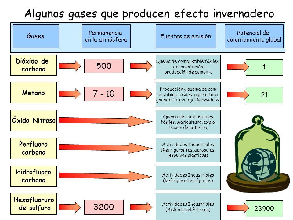 Algunos gases que producen efecto invernadero