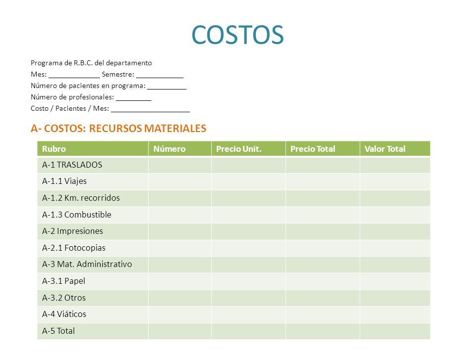 COSTOS A- COSTOS: RECURSOS MATERIALES Rubro Número Precio Unit.