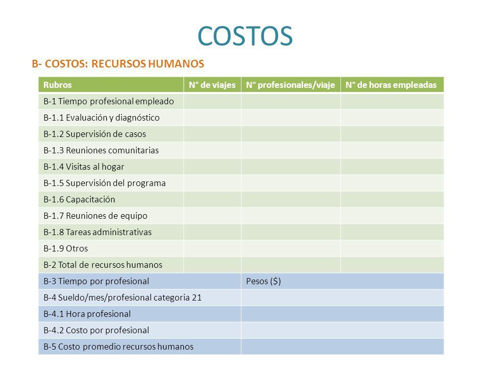 COSTOS B- COSTOS: RECURSOS HUMANOS Rubros N° de viajes