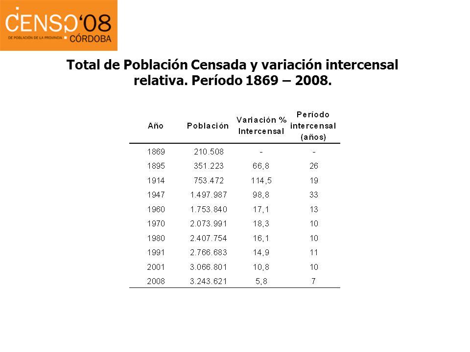 Total de Población Censada y variación intercensal relativa