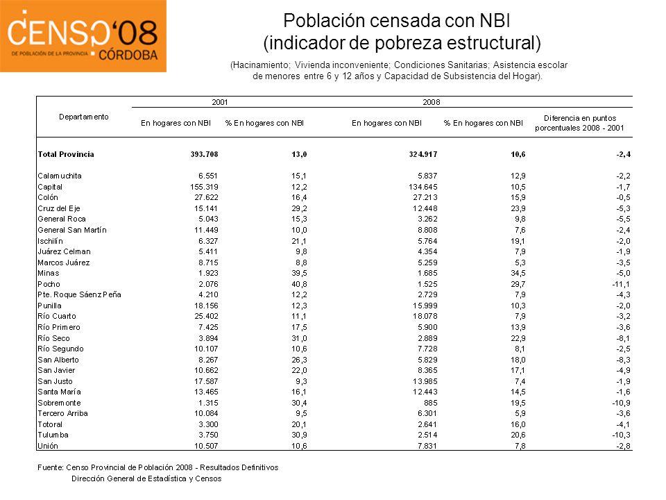 Población censada con NBI (indicador de pobreza estructural)