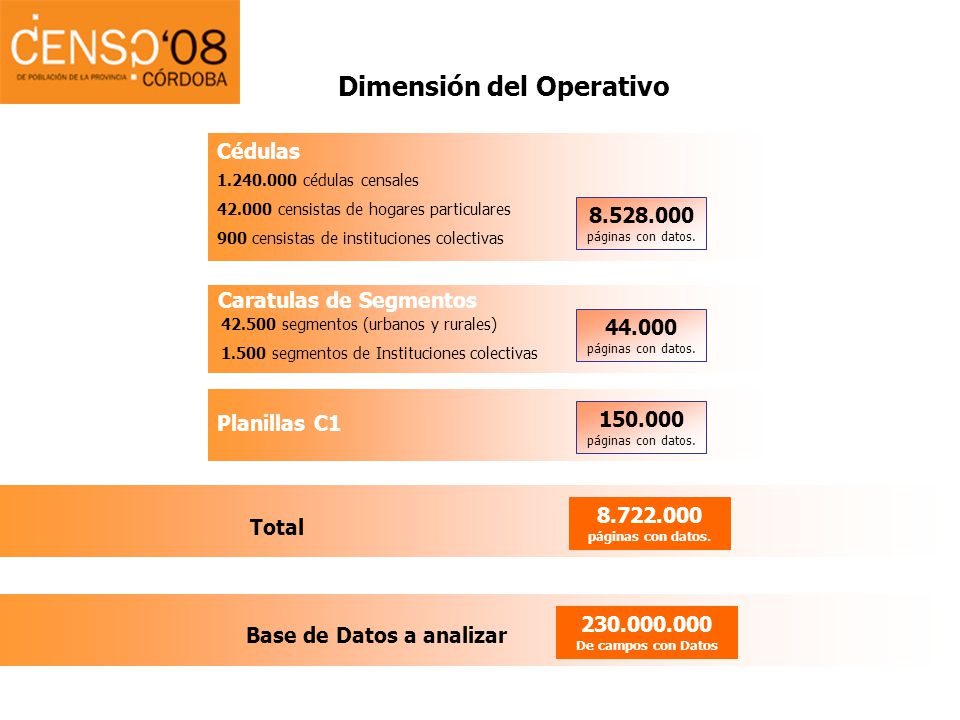 Dimensión del Operativo